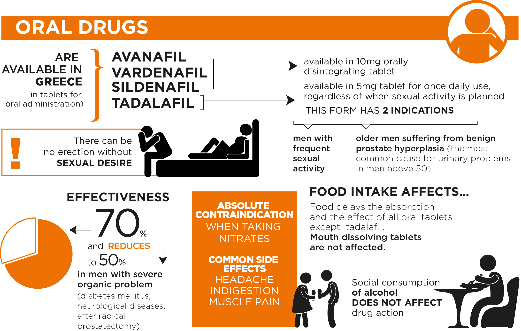 Drugs with sexual side effects