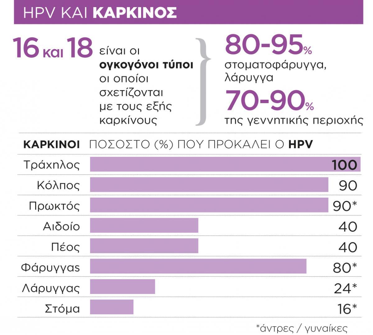 Ηuman Papilloma Virus (HPV) | ISUD