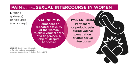 Pain vagina sexual intercourse