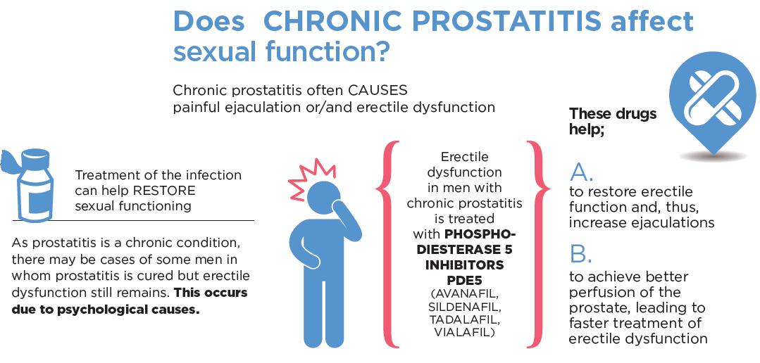 Stages prosztatitis